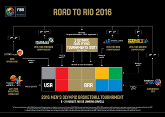 Fiba Team Canada Qualifying Tournament